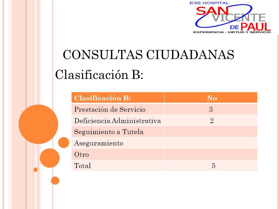 CONSULTAS CIUDADANAS Clasificación B: No Prestación de Servicio3 Deficiencia Administrativa 2 Seguimiento a Tutela Aseguramiento Otro Total 5