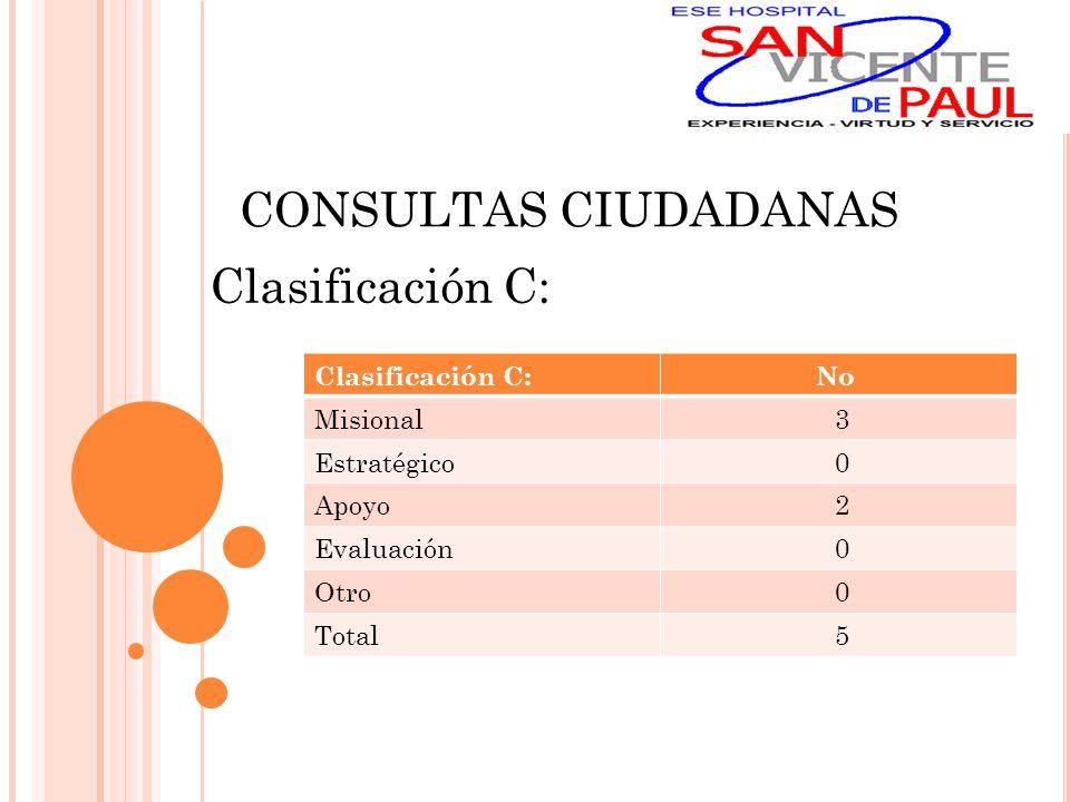 CONSULTAS CIUDADANAS Clasificación C: No Misional 3 Estratégico 0 Apoyo 2 Evaluación 0 Otro 0 Total 5
