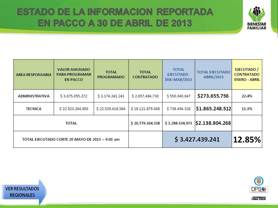 AREA RESPONSABLE VALOR ASIGNADO PARA PROGRAMAR EN PACCO TOTAL PROGRAMADO TOTAL CONTRATADO TOTAL EJECUTADO ENE-MAR/2013 TOTAL EJECUTADO ABRIL/2013 EJECUTADO / CONTRATADO ENERO - ABRIL ADMINISTRATIVA$ 3.675.055.372$ 3.174.241.241$ 2.657.484.730$ 550.040.647 $273.655.756 22.4% TECNICA$ 22.923.264.850$ 22.529.618.584$ 18.121.879.608$ 738.494.326 $1.865.248.512 11.3% TOTAL$ 20.779.364.338$ 1.288.534.973 $2.138.904.268 TOTAL EJECUTADO CORTE 20 MAYO DE 2013 – 9:00 am $ 3.427.439.241 12.85%