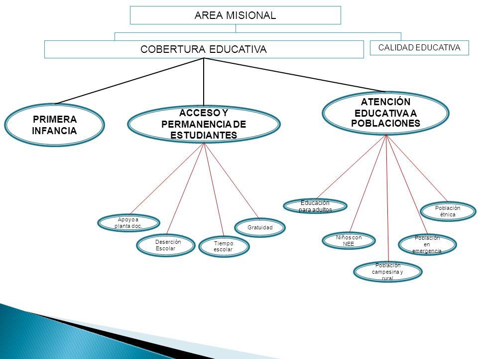 COBERTURA EDUCATIVA PRIMERA INFANCIA Educación para adultos ATENCIÓN EDUCATIVA A POBLACIONES ACCESO Y PERMANENCIA DE ESTUDIANTES Población campesina y