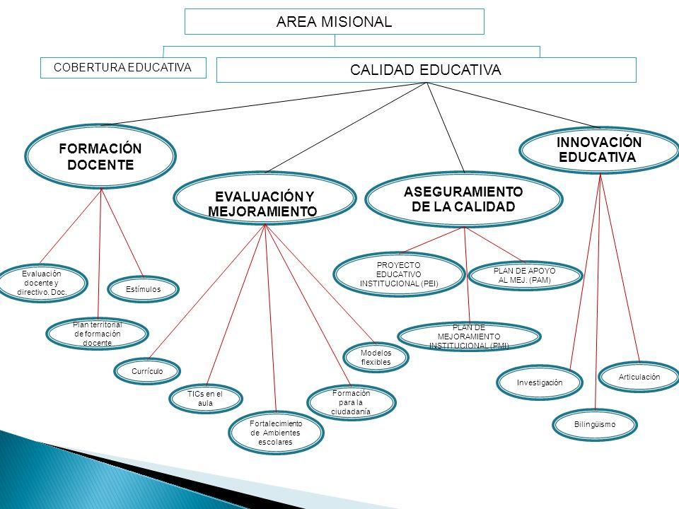 COBERTURA EDUCATIVA CALIDAD EDUCATIVA AREA MISIONAL ASEGURAMIENTO DE LA CALIDAD INNOVACIÓN EDUCATIVA. EVALUACIÓN Y MEJORAMIENTO. FORMACIÓN DOCENTE Inv