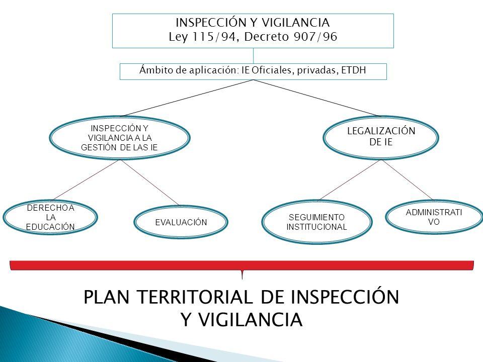 SEGUIMIENTO INSTITUCIONAL EVALUACIÓN ADMINISTRATI VO INSPECCIÓN Y VIGILANCIA A LA GESTIÓN DE LAS IE Ámbito de aplicación: IE Oficiales, privadas, ETDH