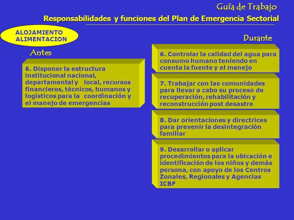 Guía de Trabajo Responsabilidades y funciones del Plan de Emergencia Sectorial ALOJAMIENTO ALIMENTACIONAntes Durante 6.