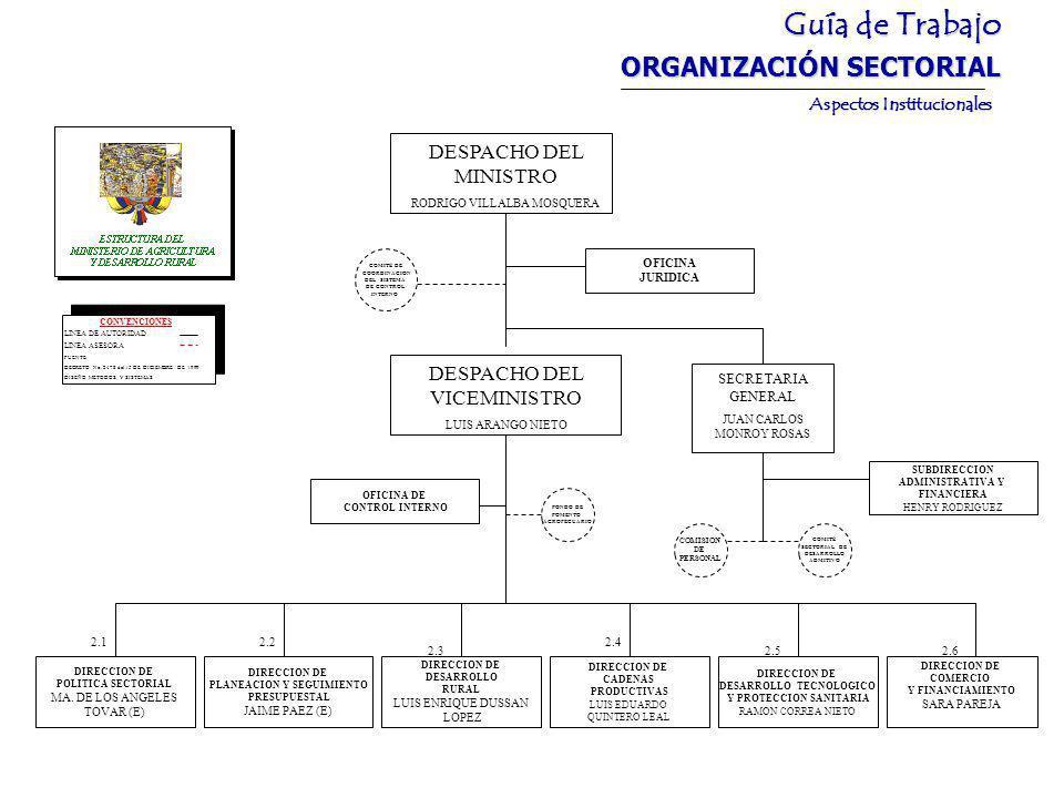 Guía de Trabajo ORGANIZACIÓN SECTORIAL Aspectos Institucionales DIRECCION DE POLITICA SECTORIAL MA.