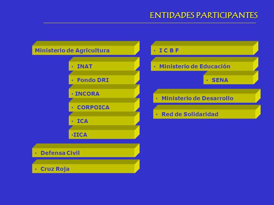 ENTIDADES PARTICIPANTES Ministerio de Agricultura · Ministerio de Desarrollo · Red de Solidaridad · INCORA · Fondo DRI · ICA · INAT · CORPOICA ·IICA · Defensa Civil · SENA · I C B F · Cruz Roja · Ministerio de Educación