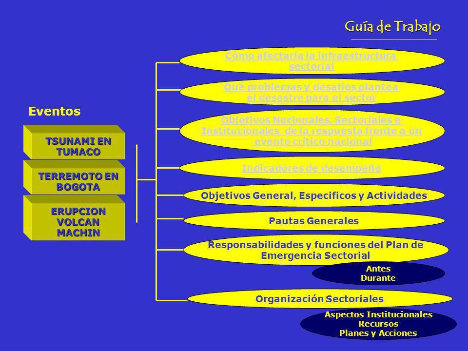 Guía de Trabajo TSUNAMI EN TUMACO Eventos TERREMOTO EN BOGOTA ERUPCION VOLCAN MACHIN Cómo afectaría la infraestructura sectorial Qué problemas y desafios plantea el desastre para el sector Objetivos Nacionales, Sectoriales e Institucionales de la respuesta frente a un evento crítico nacional Indicadores de desempeño Objetivos General, Especificos y Actividades Pautas Generales Responsabilidades y funciones del Plan de Emergencia Sectorial Organización Sectoriales Aspectos Institucionales Recursos Planes y Acciones Antes Durante