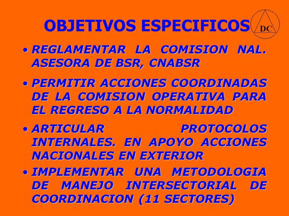 OBJETIVOS ESPECIFICOS IMPLEMENTAR UNA METODOLOGIA DE MANEJO INTERSECTORIAL DE COORDINACION (11 SECTORES)IMPLEMENTAR UNA METODOLOGIA DE MANEJO INTERSECTORIAL DE COORDINACION (11 SECTORES) DC PERMITIR ACCIONES COORDINADAS DE LA COMISION OPERATIVA PARA EL REGRESO A LA NORMALIDADPERMITIR ACCIONES COORDINADAS DE LA COMISION OPERATIVA PARA EL REGRESO A LA NORMALIDAD REGLAMENTAR LA COMISION NAL.