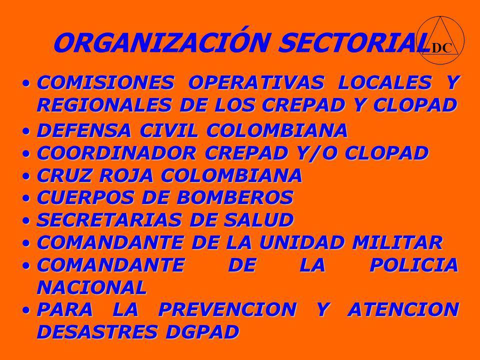 ORGANIZACIÓN SECTORIAL COMISIONES OPERATIVAS LOCALES Y REGIONALES DE LOS CREPAD Y CLOPADCOMISIONES OPERATIVAS LOCALES Y REGIONALES DE LOS CREPAD Y CLOPAD DC DEFENSA CIVIL COLOMBIANADEFENSA CIVIL COLOMBIANA COORDINADOR CREPAD Y/O CLOPADCOORDINADOR CREPAD Y/O CLOPAD CRUZ ROJA COLOMBIANACRUZ ROJA COLOMBIANA CUERPOS DE BOMBEROSCUERPOS DE BOMBEROS SECRETARIAS DE SALUDSECRETARIAS DE SALUD COMANDANTE DE LA UNIDAD MILITARCOMANDANTE DE LA UNIDAD MILITAR COMANDANTE DE LA POLICIA NACIONALCOMANDANTE DE LA POLICIA NACIONAL PARA LA PREVENCION Y ATENCION DESASTRES DGPADPARA LA PREVENCION Y ATENCION DESASTRES DGPAD