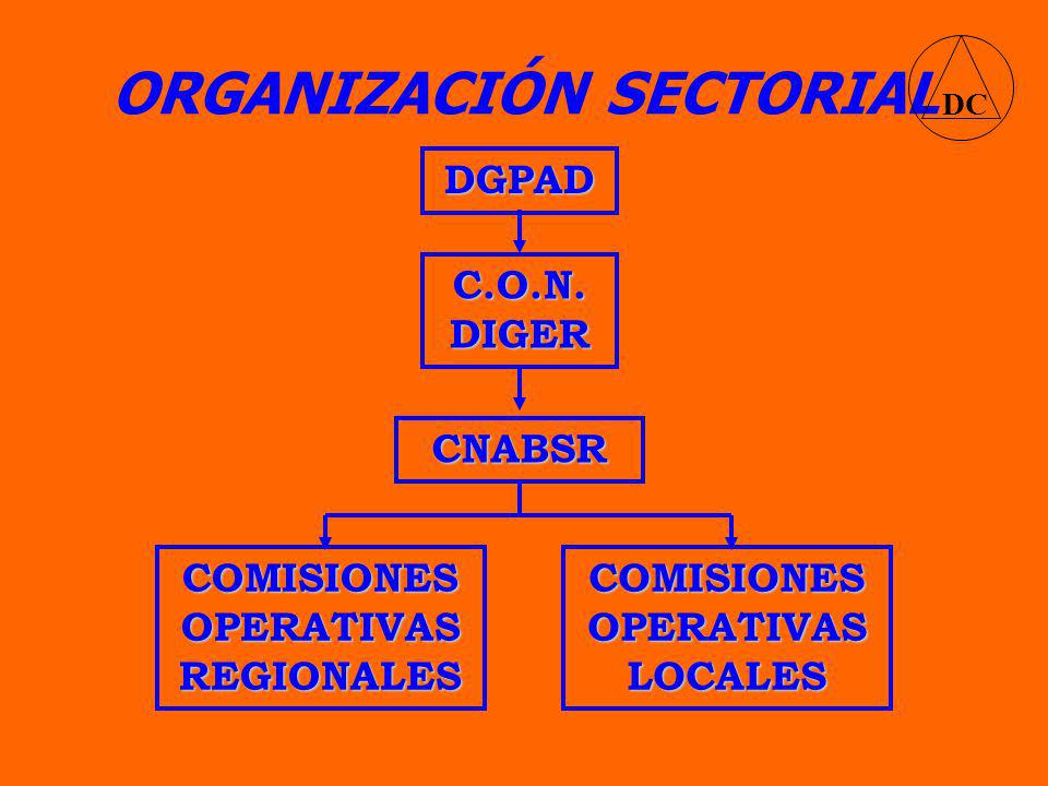 ORGANIZACIÓN SECTORIAL DC DGPAD C.O.N.DIGER CNABSR COMISIONES OPERATIVAS REGIONALES COMISIONES OPERATIVAS LOCALES