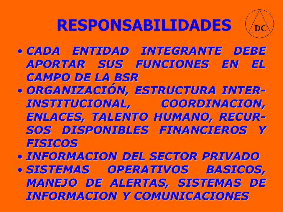 RESPONSABILIDADES DC CADA ENTIDAD INTEGRANTE DEBE APORTAR SUS FUNCIONES EN EL CAMPO DE LA BSRCADA ENTIDAD INTEGRANTE DEBE APORTAR SUS FUNCIONES EN EL CAMPO DE LA BSR ORGANIZACIÓN, ESTRUCTURA INTER- INSTITUCIONAL, COORDINACION, ENLACES, TALENTO HUMANO, RECUR- SOS DISPONIBLES FINANCIEROS Y FISICOSORGANIZACIÓN, ESTRUCTURA INTER- INSTITUCIONAL, COORDINACION, ENLACES, TALENTO HUMANO, RECUR- SOS DISPONIBLES FINANCIEROS Y FISICOS INFORMACION DEL SECTOR PRIVADOINFORMACION DEL SECTOR PRIVADO SISTEMAS OPERATIVOS BASICOS, MANEJO DE ALERTAS, SISTEMAS DE INFORMACION Y COMUNICACIONESSISTEMAS OPERATIVOS BASICOS, MANEJO DE ALERTAS, SISTEMAS DE INFORMACION Y COMUNICACIONES