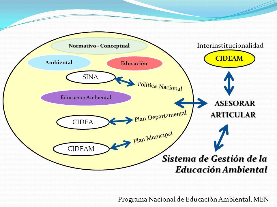 Ambiental Educación Educación Ambiental Normativo - Conceptual SINA CIDEA CIDEAM Plan Departamental Plan Municipal Política Nacional Sistema de Gestió