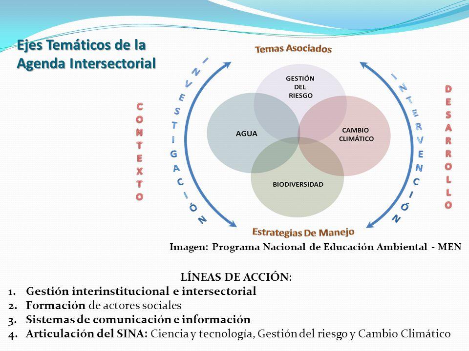 Ejes Temáticos de la Agenda Intersectorial LÍNEAS DE ACCIÓN: 1.Gestión interinstitucional e intersectorial 2.Formación de actores sociales 3.Sistemas