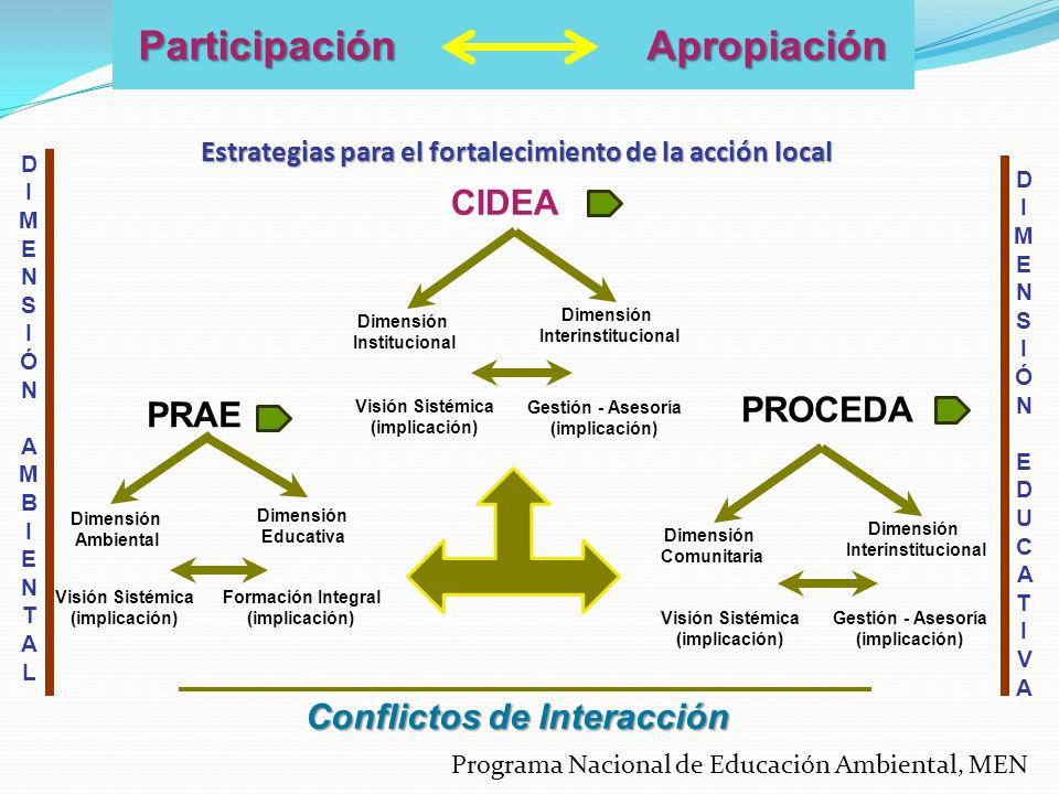 PRAE Dimensión Ambiental Dimensión Educativa Visión Sistémica (implicación) Formación Integral (implicación) Conflictos de Interacción Estrategias par