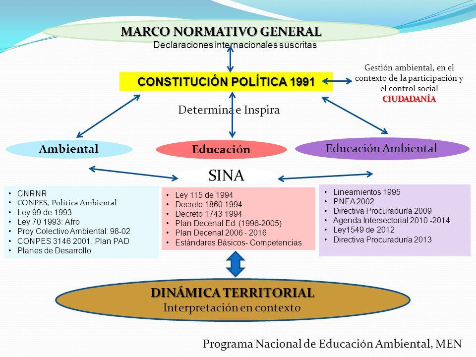 MARCO NORMATIVO GENERAL Ambiental Educación Educación Ambiental Determina e Inspira Declaraciones internacionales suscritas CONSTITUCIÓN POLÍTICA 1991