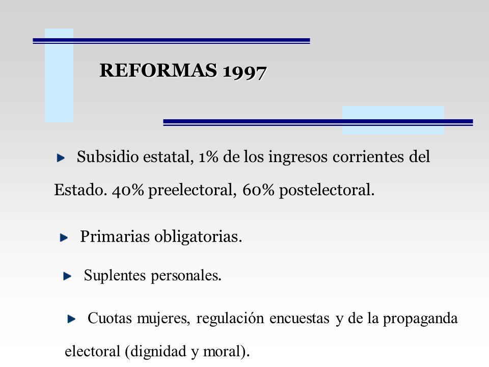 REFORMAS 1997 Subsidio estatal, 1% de los ingresos corrientes del Estado. 40% preelectoral, 60% postelectoral. Primarias obligatorias. Suplentes perso