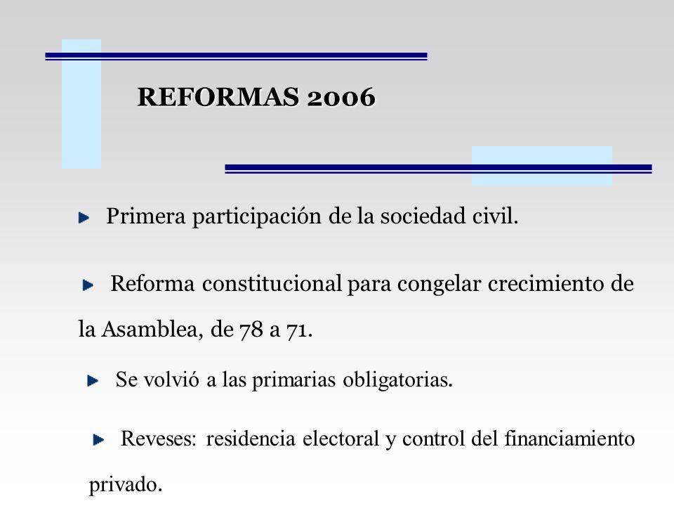 REFORMAS 2006 Primera participación de la sociedad civil. Reforma constitucional para congelar crecimiento de la Asamblea, de 78 a 71. Se volvió a las