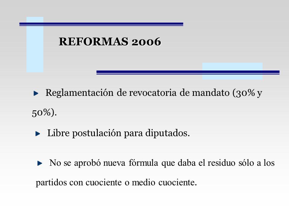 REFORMAS 2006 Reglamentación de revocatoria de mandato (30% y 50%). Libre postulación para diputados. No se aprobó nueva fórmula que daba el residuo s