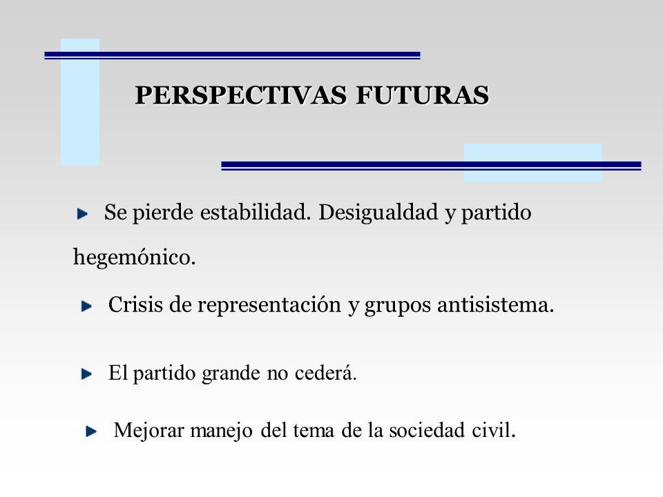 PERSPECTIVAS FUTURAS Se pierde estabilidad. Desigualdad y partido hegemónico. Crisis de representación y grupos antisistema. El partido grande no cede