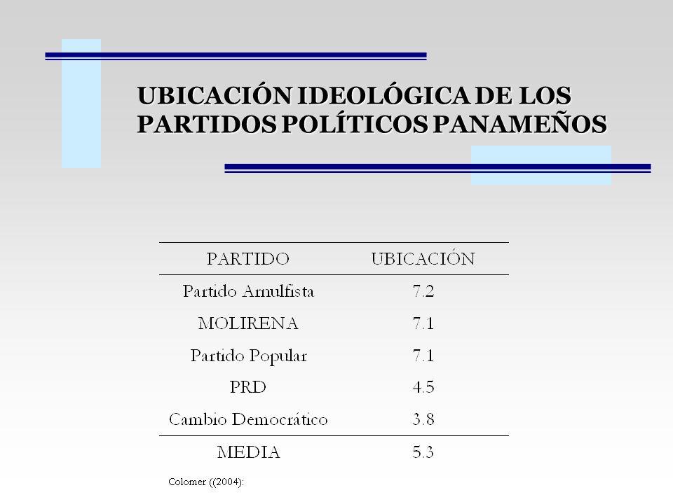 UBICACIÓN IDEOLÓGICA DE LOS PARTIDOS POLÍTICOS PANAMEÑOS