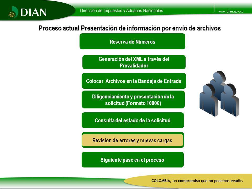Reserva de Números MANIFIESTO DE CARGA TRANSMISION ELECTRONICA DE LOS DOCUMENTOS Colocar Archivos en la Bandeja de Entrada Generación del XML a través