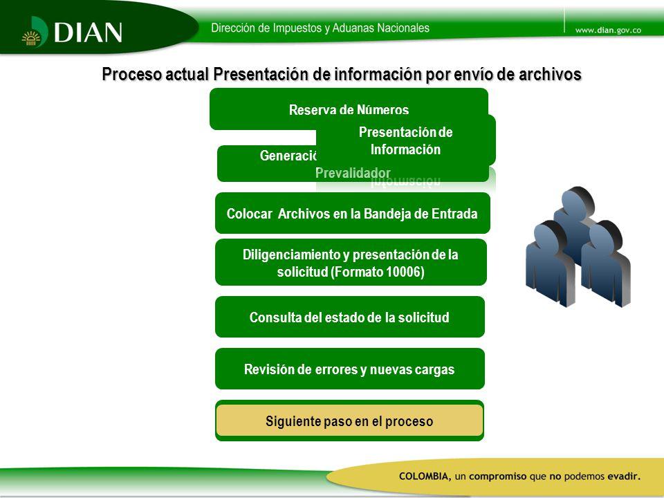 Revisión de errores y nuevas cargas Consulta del estado de la solicitud Diligenciamiento y presentación de la solicitud (Formato 10006) Colocar Archiv