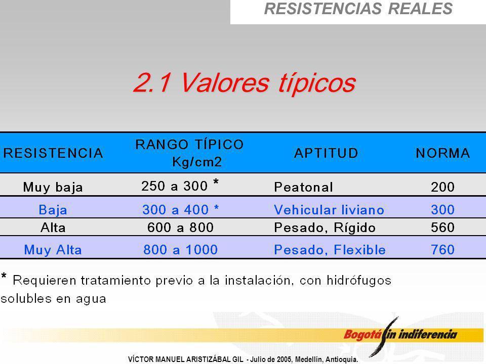2.1 Valores típicos RESISTENCIAS REALES