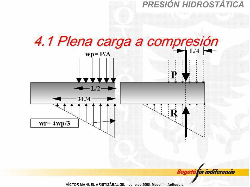 4.1 Plena carga a compresión PRESIÓN HIDROSTÁTICA