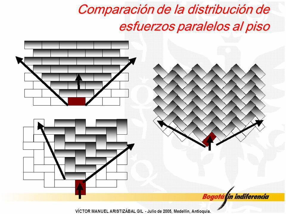 VÍCTOR MANUEL ARISTIZÁBAL GIL - Julio de 2005, Medellín, Antioquia. Comparación de la distribución de esfuerzos paralelos al piso