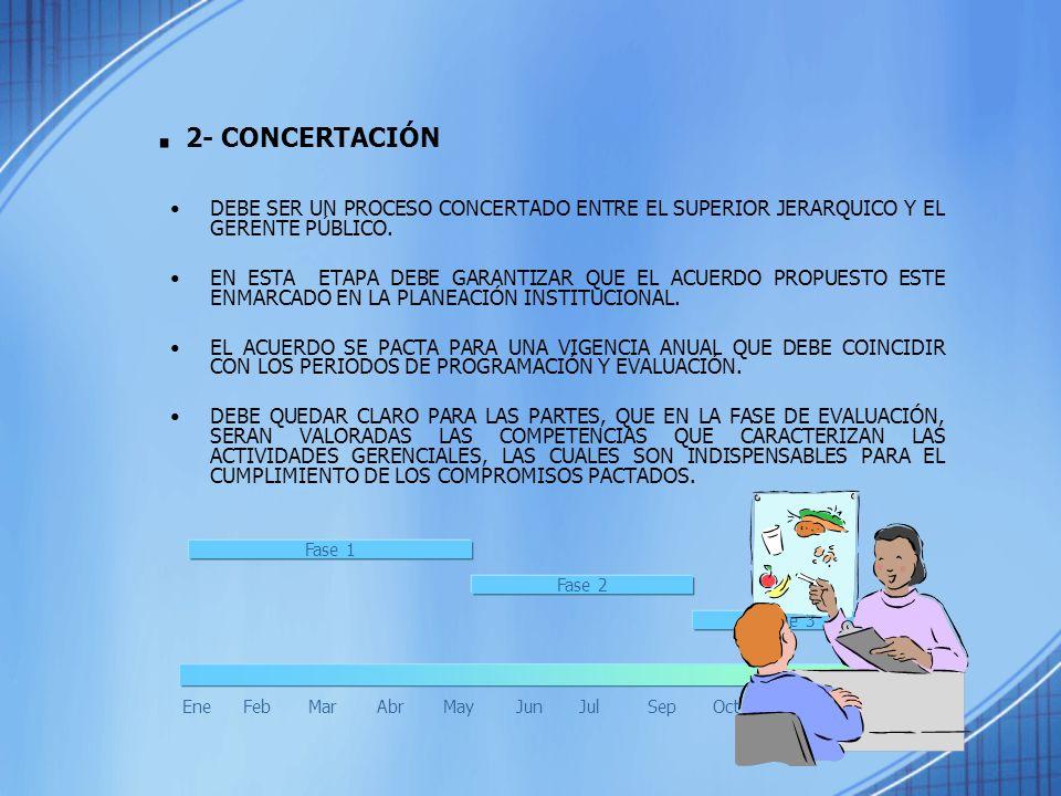 . 2- CONCERTACIÓN DEBE SER UN PROCESO CONCERTADO ENTRE EL SUPERIOR JERARQUICO Y EL GERENTE PÚBLICO. EN ESTA ETAPA DEBE GARANTIZAR QUE EL ACUERDO PROPU
