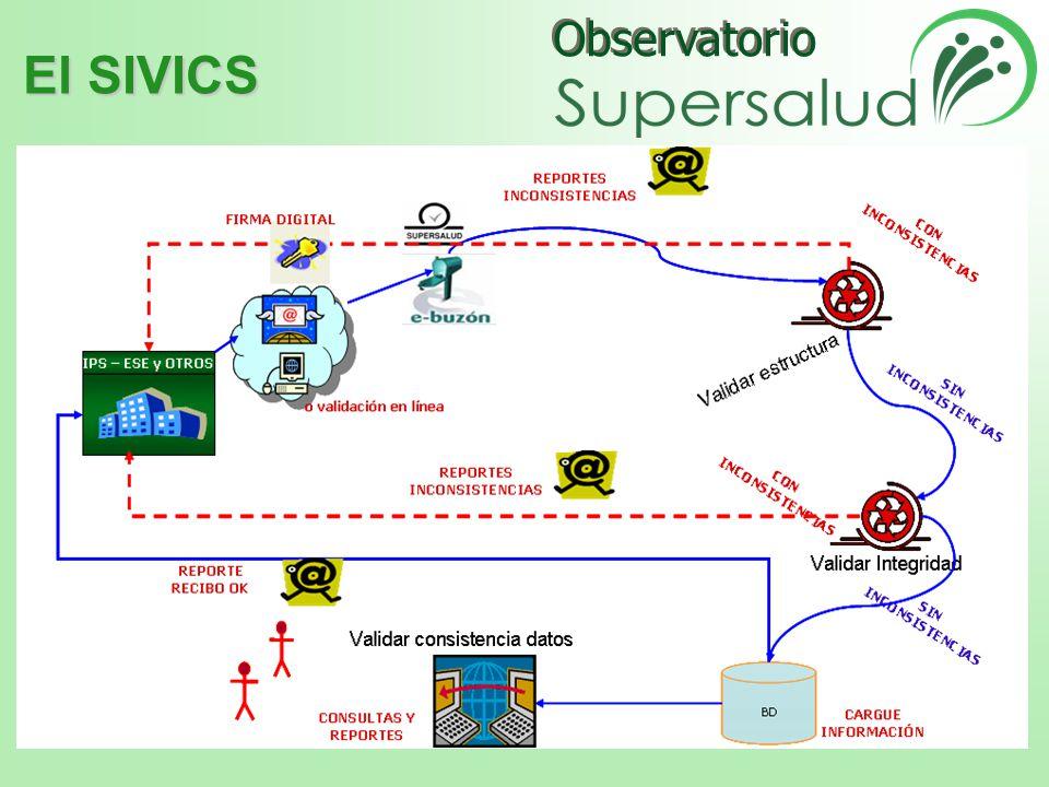 Observatorio CONSEJO ASESOR Oficina Asesora de Planeación y Estudios Económicos de la SUPERSALUD.