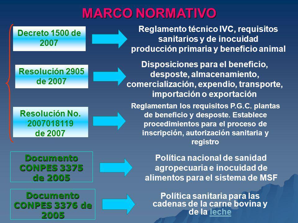 MARCO NORMATIVO Decreto 1500 de 2007 Reglamento técnico IVC, requisitos sanitarios y de inocuidad producción primaria y beneficio animal Resolución 29