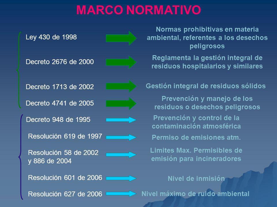 MARCO NORMATIVO Ley 430 de 1998 Decreto 2676 de 2000 Decreto 1713 de 2002 Decreto 4741 de 2005 Normas prohibitivas en materia ambiental, referentes a