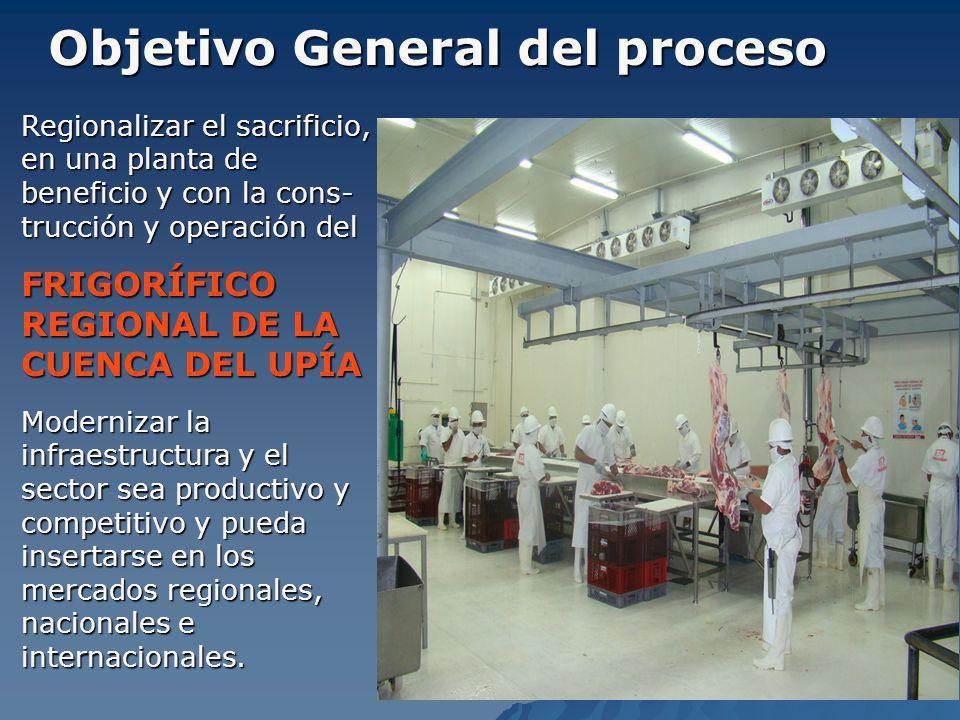 Objetivo General del proceso Regionalizar el sacrificio, en una planta de beneficio y con la cons- trucción y operación del FRIGORÍFICO REGIONAL DE LA