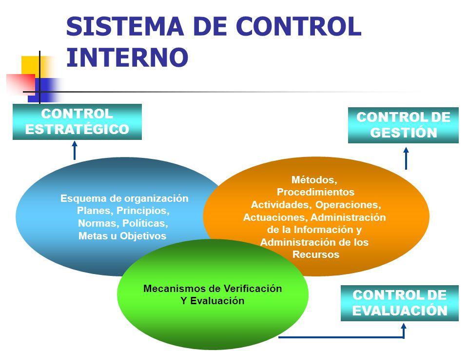 SISTEMA DE CONTROL INTERNO CONTROL ESTRATÉGICO CONTROL DE GESTIÓN Esquema de organización Planes, Principios, Normas, Políticas, Metas u Objetivos Mét