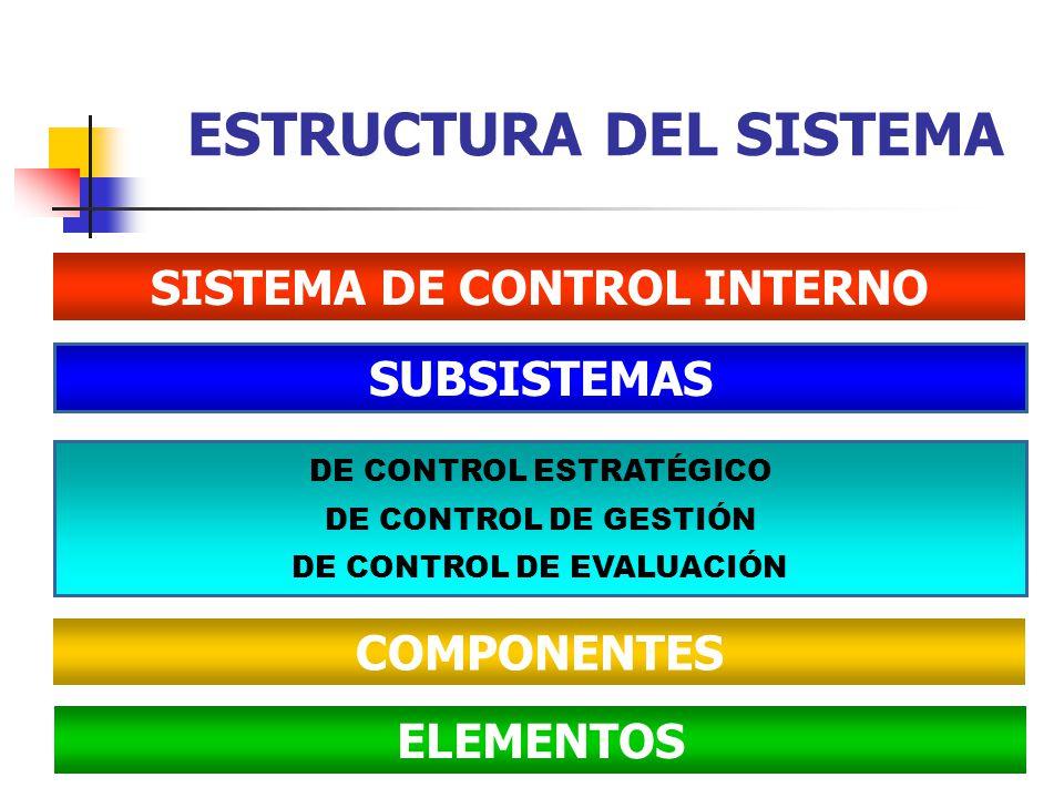 ESTRUCTURA DEL SISTEMA SISTEMA DE CONTROL INTERNO SUBSISTEMAS DE CONTROL ESTRATÉGICO DE CONTROL DE GESTIÓN DE CONTROL DE EVALUACIÓN COMPONENTES ELEMEN