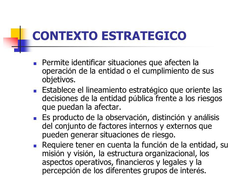 CONTEXTO ESTRATEGICO Permite identificar situaciones que afecten la operaci ó n de la entidad o el cumplimiento de sus objetivos. Establece el lineami