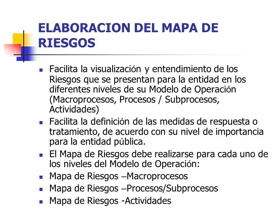 ELABORACION DEL MAPA DE RIESGOS Facilita la visualizaci ó n y entendimiento de los Riesgos que se presentan para la entidad en los diferentes niveles