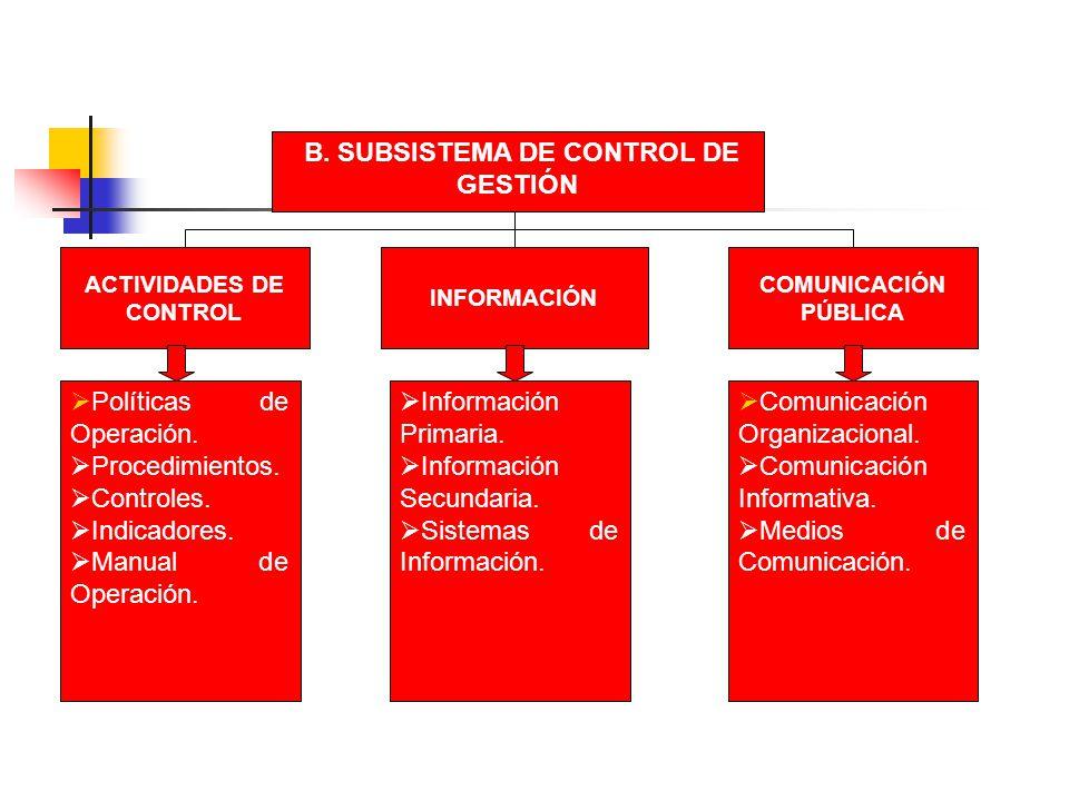 B. SUBSISTEMA DE CONTROL DE GESTIÓN ACTIVIDADES DE CONTROL INFORMACIÓN COMUNICACIÓN PÚBLICA Información Primaria. Información Secundaria. Sistemas de
