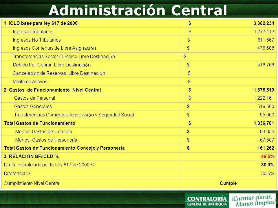 Administración Central Cumplimiento Gastos ConcejoCumple Ley 617 1. ICLD base para ley 617 de 2000 $ 3,382,234 Ingresos Tributarios $ 1,777,113 Ingres