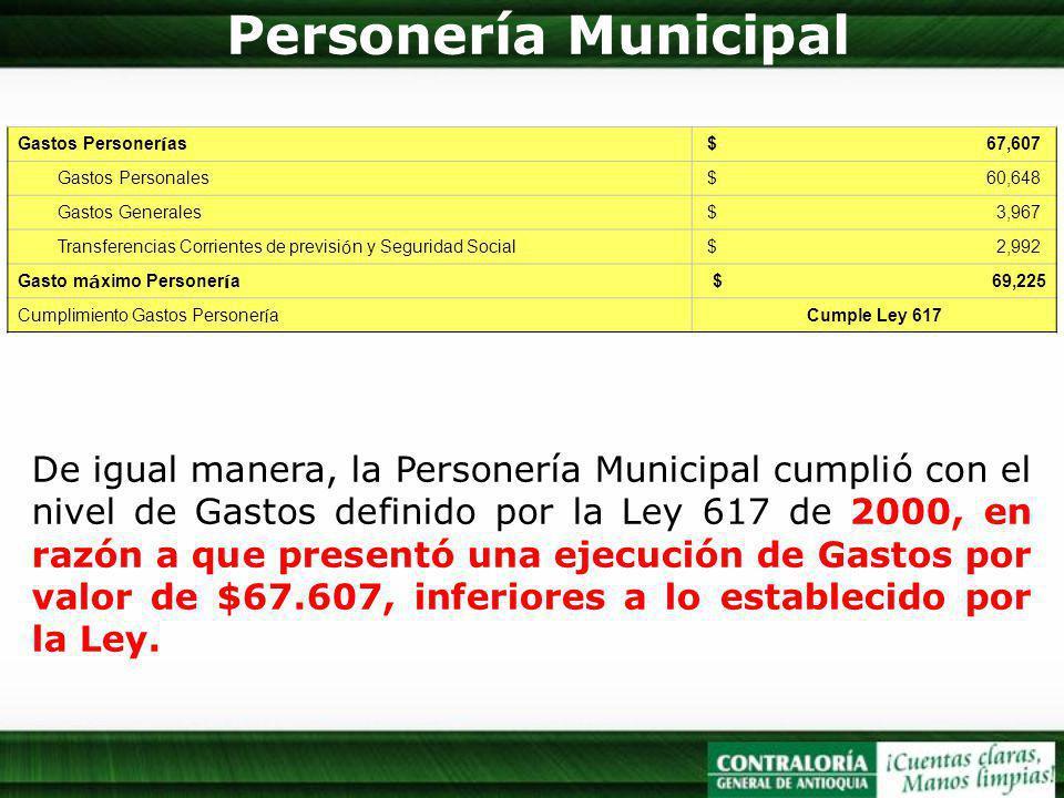 Personería Municipal De igual manera, la Personería Municipal cumplió con el nivel de Gastos definido por la Ley 617 de 2000, en razón a que presentó una ejecución de Gastos por valor de $67.607, inferiores a lo establecido por la Ley.