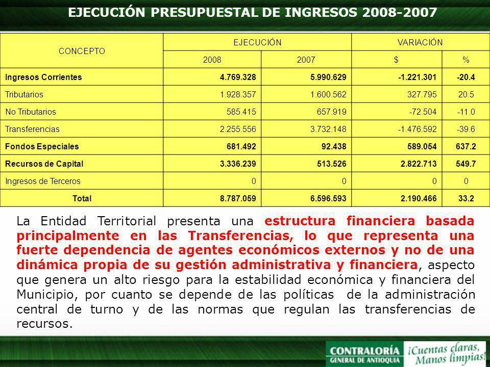 EJECUCIÓN PRESUPUESTAL DE INGRESOS 2008-2007 La Entidad Territorial presenta una estructura financiera basada principalmente en las Transferencias, lo