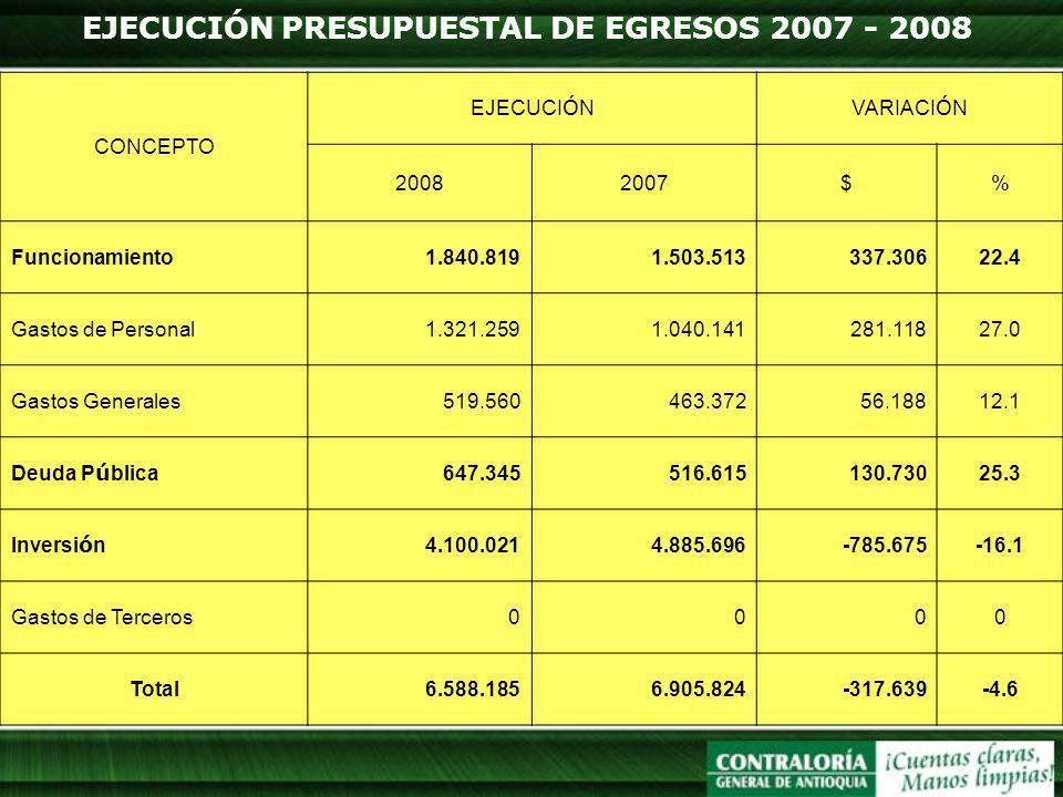 EJECUCIÓN PRESUPUESTAL DE EGRESOS 2007 - 2008 CONCEPTO EJECUCI Ó NVARIACI Ó N 20082007$% Funcionamiento1.840.8191.503.513337.30622.4 Gastos de Persona