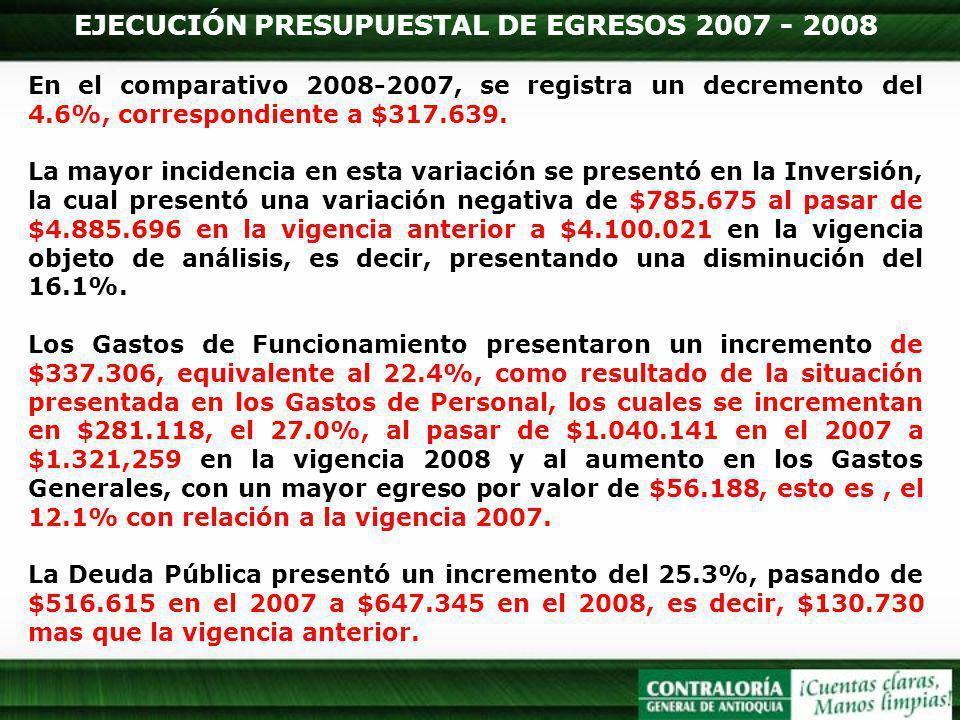 EJECUCIÓN PRESUPUESTAL DE EGRESOS 2007 - 2008 En el comparativo 2008-2007, se registra un decremento del 4.6%, correspondiente a $317.639. La mayor in