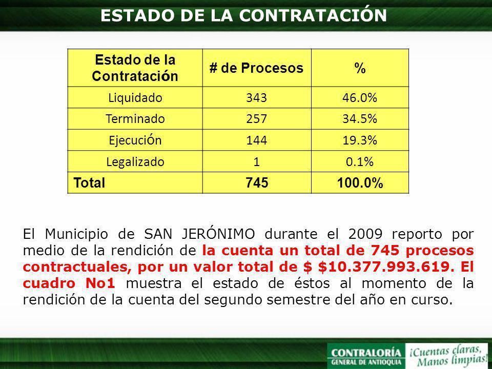ESTADO DE LA CONTRATACIÓN Estado de la Contrataci ó n # de Procesos% Liquidado34346.0% Terminado25734.5% Ejecuci ó n14419.3% Legalizado10.1% Total745100.0% El Municipio de SAN JERÓNIMO durante el 2009 reporto por medio de la rendición de la cuenta un total de 745 procesos contractuales, por un valor total de $ $10.377.993.619.