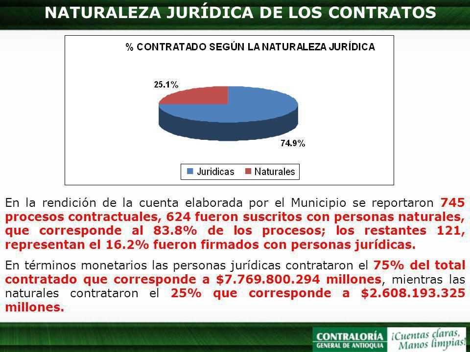 NATURALEZA JURÍDICA DE LOS CONTRATOS En la rendición de la cuenta elaborada por el Municipio se reportaron 745 procesos contractuales, 624 fueron susc