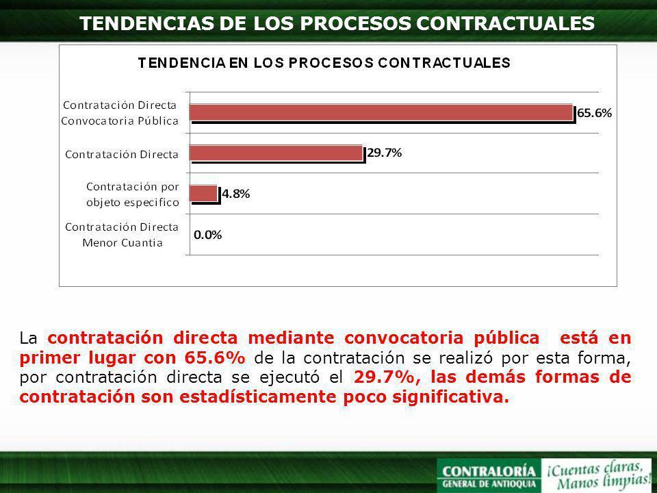 TENDENCIAS DE LOS PROCESOS CONTRACTUALES La contratación directa mediante convocatoria pública está en primer lugar con 65.6% de la contratación se re