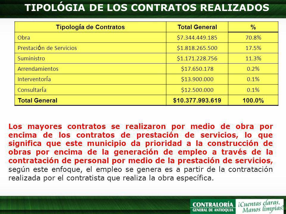 TIPOLÓGIA DE LOS CONTRATOS REALIZADOS Tipolog í a de Contratos Total General% Obra$7.344.449.18570.8% Prestaci ó n de Servicios$1.818.265.50017.5% Sum