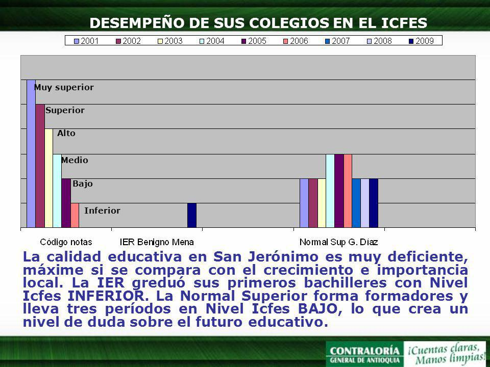 DESEMPEÑO DE SUS COLEGIOS EN EL ICFES Muy superior Superior Alto Medio Bajo Inferior La calidad educativa en San Jerónimo es muy deficiente, máxime si