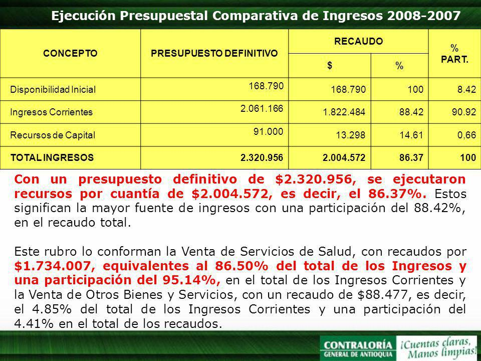 Ejecución Presupuestal Comparativa de Ingresos 2008-2007 Con un presupuesto definitivo de $2.320.956, se ejecutaron recursos por cuantía de $2.004.572, es decir, el 86.37%.