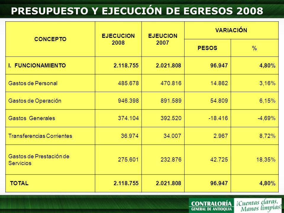 PRESUPUESTO Y EJECUCIÓN DE EGRESOS 2008 CONCEPTO EJECUCION 2008 EJEUCION 2007 VARIACI Ó N PESOS% I. FUNCIONAMIENTO2.118.7552.021.80896.9474,80% Gastos